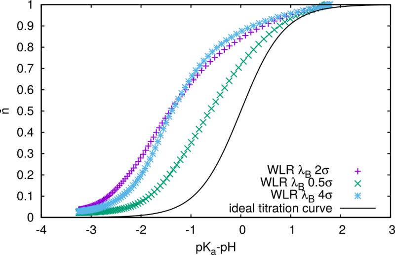 File:Free polymer titration curve from partition function different bjerrum lengths.eps.png