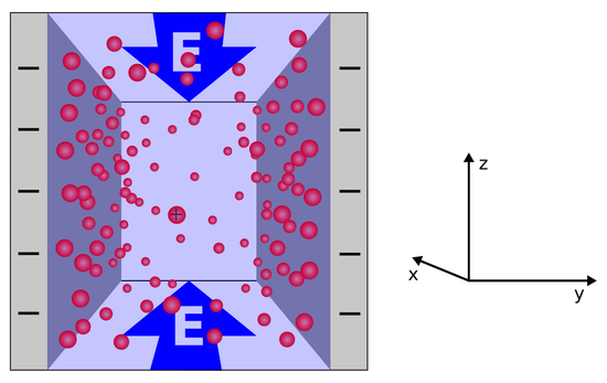 Electroosmotic flow in a slit pore